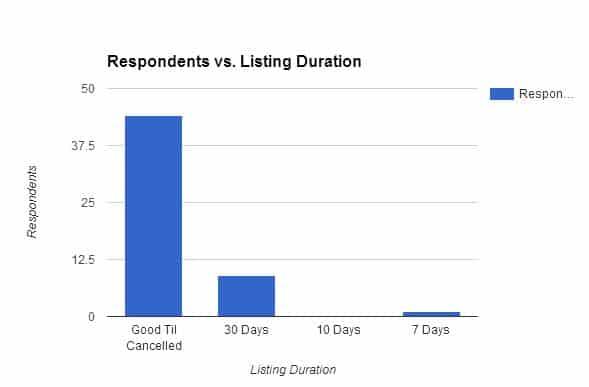 listing duration