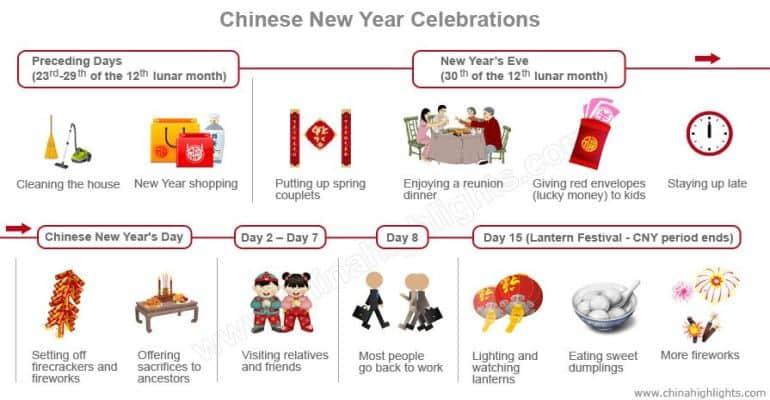 chinese new year celebrations infohraphic
