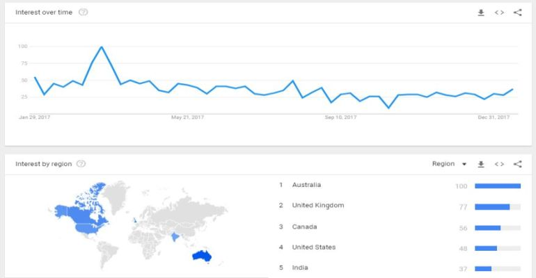 google trends drop shipping niche