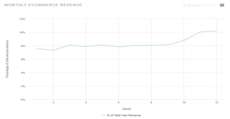 monthly ecommerce revenue