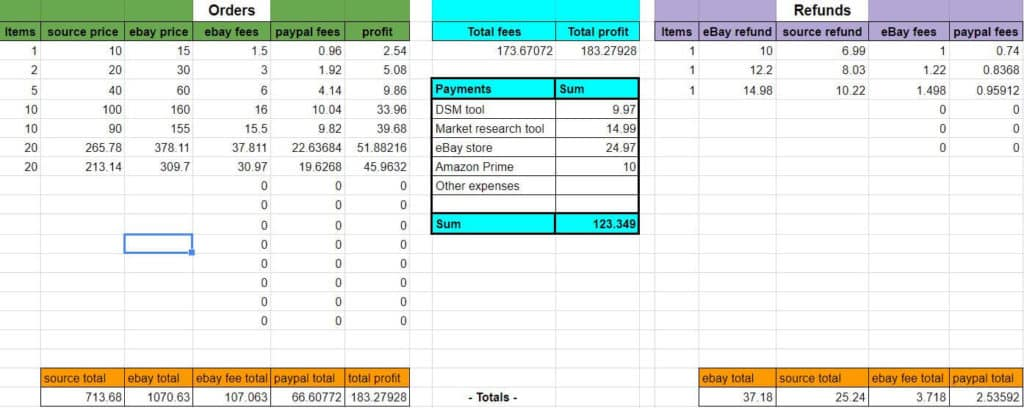 Monthly income table for drop shipping