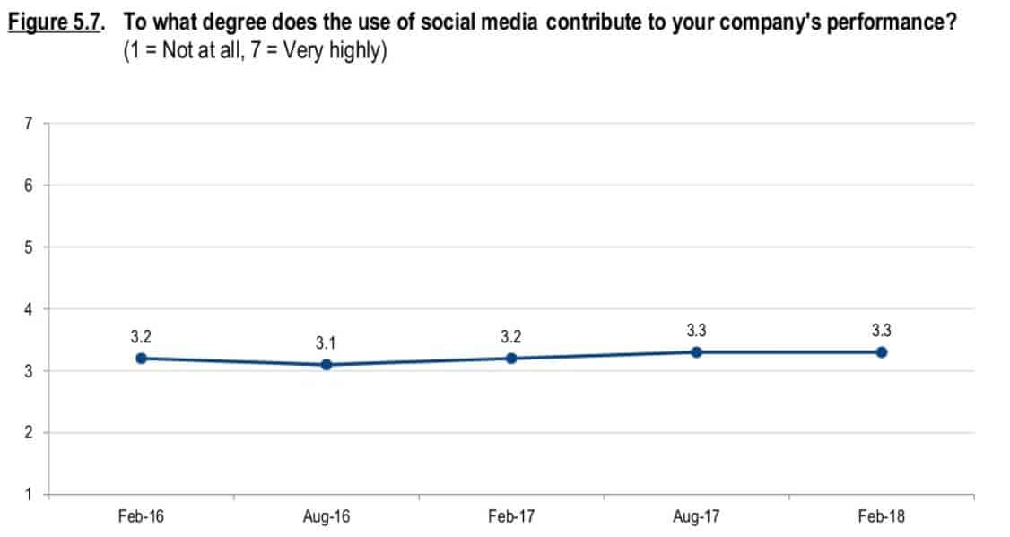 social media impact on large businesses