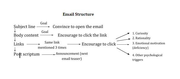 email marketing structure