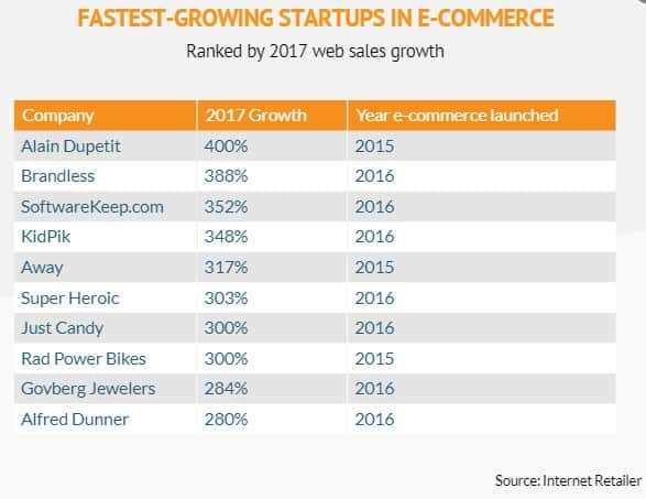 Fatest growing startups in ecommerce