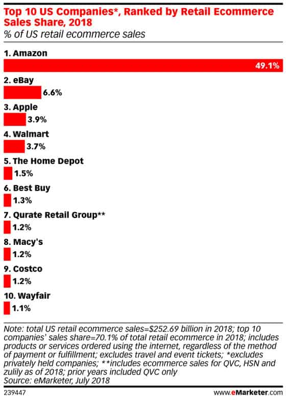 Companies Ranked by Retail Ecommerce sales
