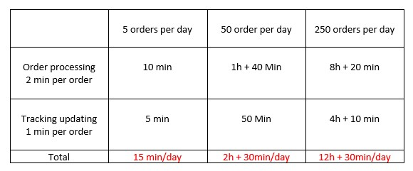 How much time it takes to process dropshipping orders